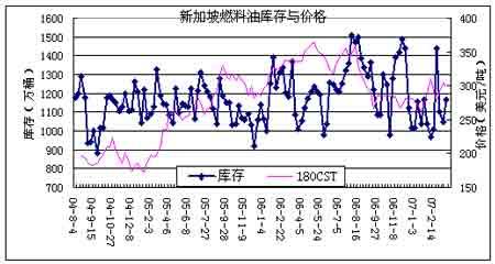 未受国际原油下跌影响沪油维持小幅震荡格局(2)
