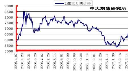 正面积极因素明显抬头铜价整体继续上扬走势