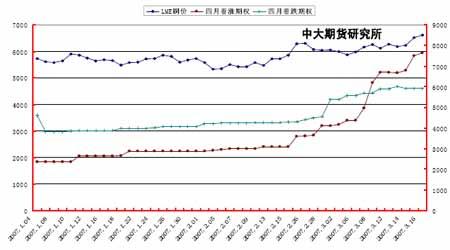 正面积极因素明显抬头铜价整体继续呈上扬走势(2)