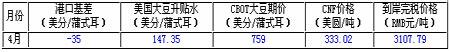 供需报告未破盘整格局豆牛进入阶段性休整期(4)