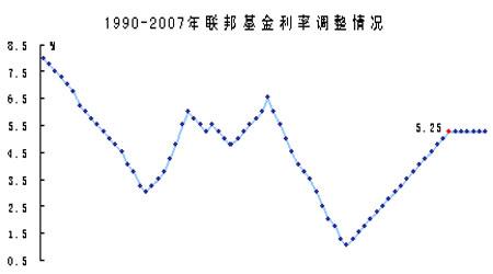 经济研究:美经济前景堪忧联储维持利率不变