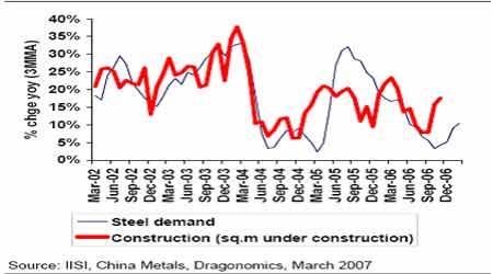 麦格理商品日评:全球钢价格和产量急剧发展