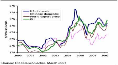 麦格理商品日评:全球钢价格和产量急剧发展(2)