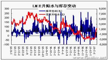 期铜季节性上扬力度趋弱冲高回落可能性较大