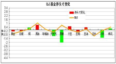 持仓分析报告:近期基金大幅减持期铜净空头寸(2)