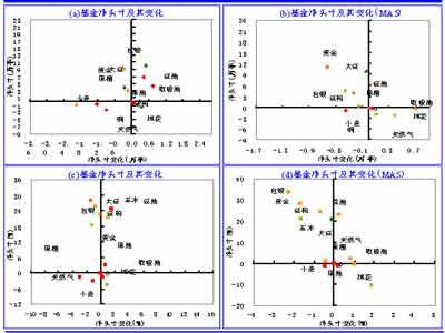 持仓分析报告:近期基金大幅减持期铜净空头寸(3)