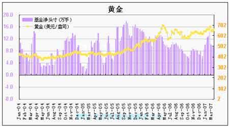 持仓分析报告:近期基金大幅减持期铜净空头寸(5)