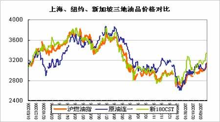 纽约原油期价强劲回升沪燃油整理后形成突破
