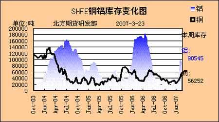 铜市消费旺季即将来临期铜价格将会易涨难跌