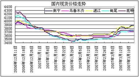 国内食糖期价强势反弹后市能否继续有待考验(2)