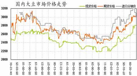 国内大豆现货提供支撑连豆期价高位中期调整