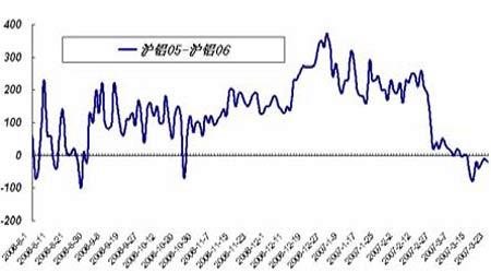 套利研究:受迁仓因素影响近月合约呈走弱迹象