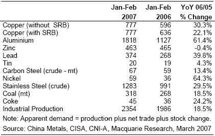 麦格理商品日评:1-2月中国需求依旧总体强劲