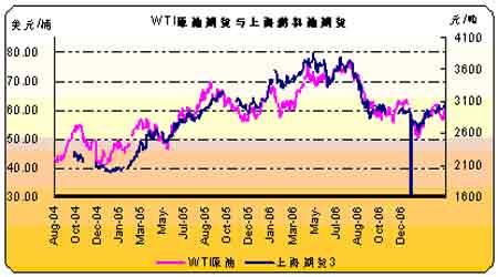 国际原油需求逐步提高预计油价难以大幅回跌