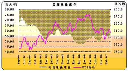 国际原油需求逐步提高预计油价难以大幅回跌(2)