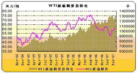 国际原油需求逐步提高预计油价难以大幅回跌(3)