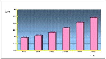 锌品种在中国的发展概述以及中期市场走势分析