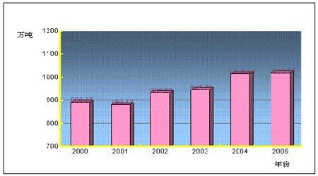 锌品种在中国的发展概述以及中期市场走势分析(2)