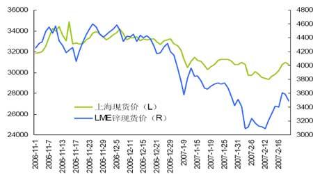 锌品种在中国的发展概述以及中期市场走势分析(3)