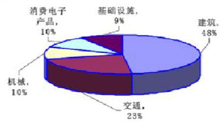 锌基础知识简介:沪锌上市带来更多的投资机会