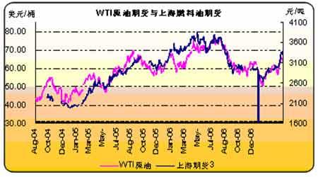 美成品油库存持续下降原油期货仍然受到支撑
