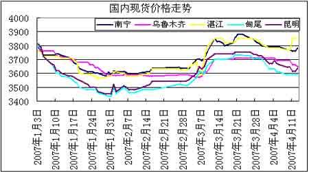 白糖期价上涨压力重重节前注意风险减仓为主