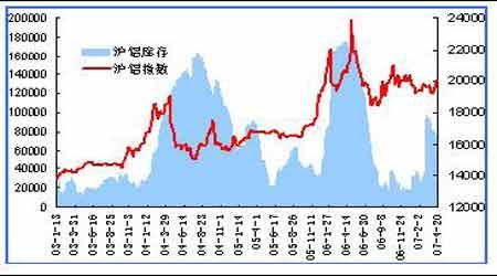 现货市场提振期铝价格后期上涨空间仍旧较大