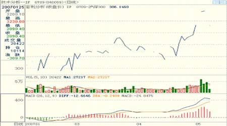 沪深股票市场近似疯狂仿真交易跟随振荡走高