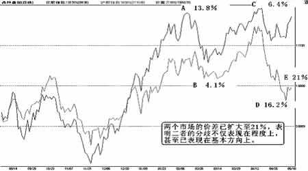 供应旺季现货压力加大上海天胶市场熊途漫漫
