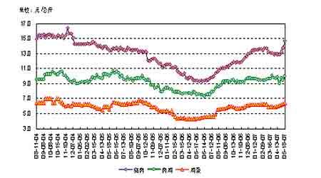 农产品期货上涨暂告段落大豆总体保持高位震荡(4)