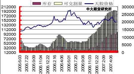 胶价整体动荡预料之中短期会有一定程度回升