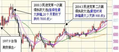 经验传承:台湾股指期货先涨后跌长期趋势不变