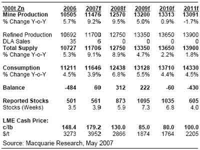 麦格理商品日评:金属市场再次升级商品前景(2)