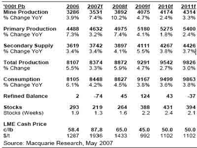 麦格理商品日评:金属市场再次升级商品前景(3)