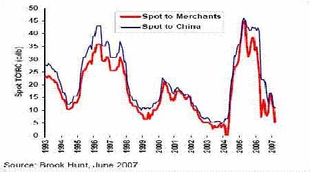金属消费仍然较为强劲市场牛市格局未被破坏(4)