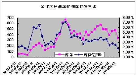 市场研究:菜籽油现货市场基础及合约简介(2)