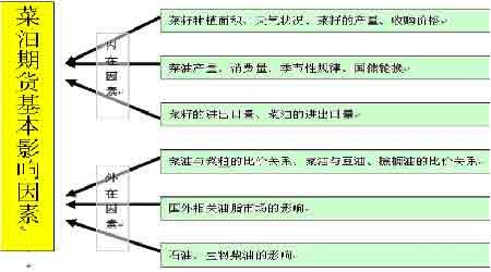 市场研究:菜籽油现货市场基础及合约简介(4)