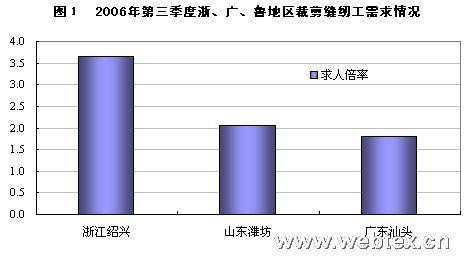 2006/07年度纺织行业用工情况分析