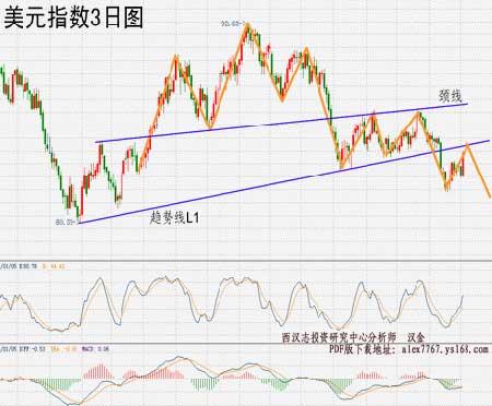 西汉志周评:颈线已破金价将扩大跌幅