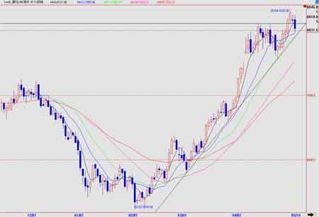 大华期货:伦铜遭遇获利了结沪铜长势继续