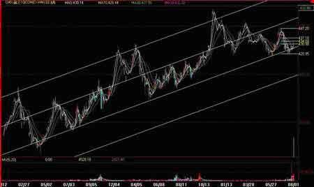 经易金评:美元震荡下挫期金触低回升(2)