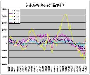 万达期货:经济带动物价趋高供需支撑难于下跌3