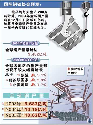 2004年全球钢产量将突破10亿吨(图表)