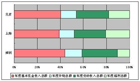 各地销售人员薪资水平分析销售代表稳居三甲
