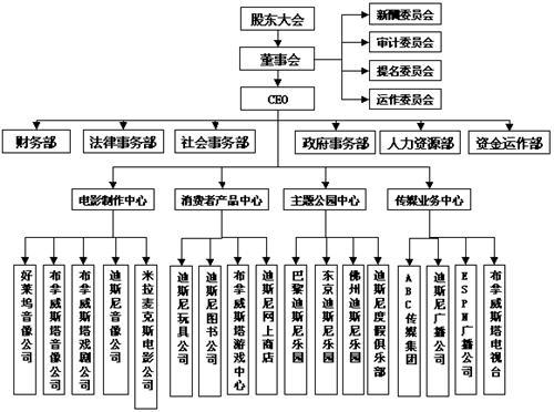尼公司组织结构图