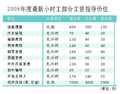 上海百万小时工薪情探秘 翻译类职位高薪依旧