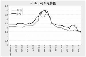 上海银行间同业拆放利率正式上线即获认可