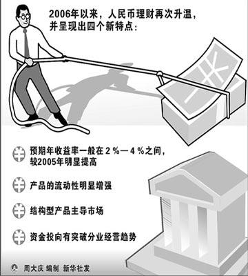 商业银行人民币理财业务发展呈现四大特点