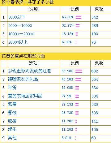 春节花销调查:红包支出占据首位