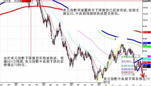 中文外汇网:慎防美元暴跌行情已经开始